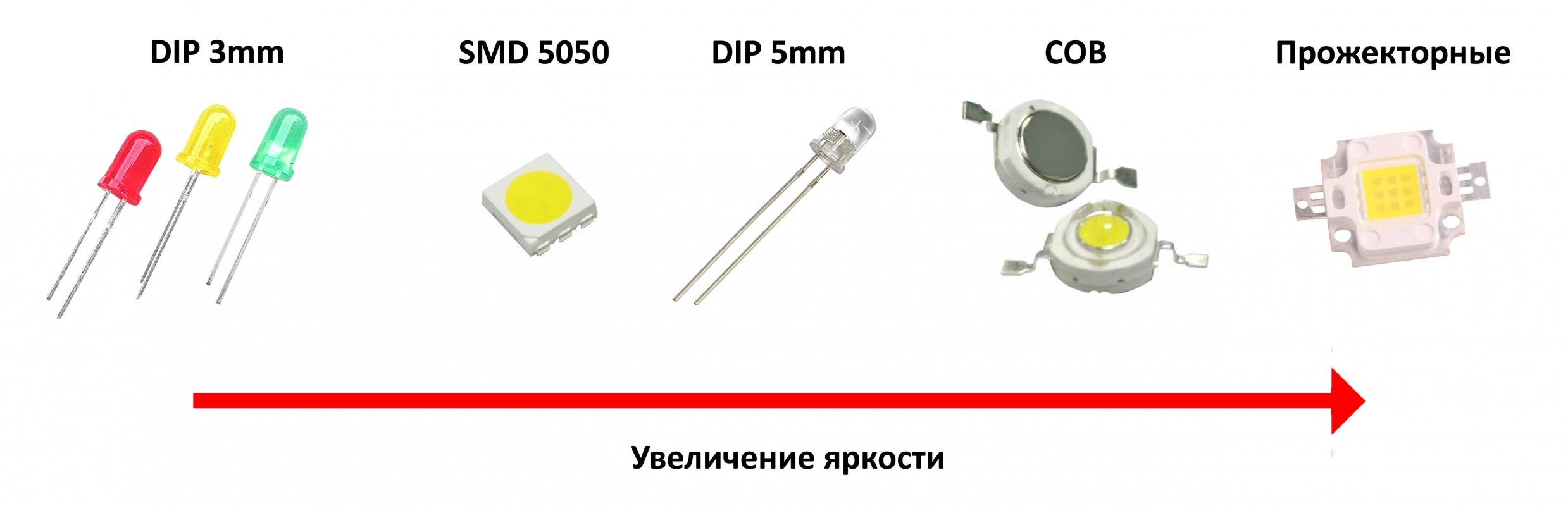 Які світлодіоди вибрати? Порівняння моделей